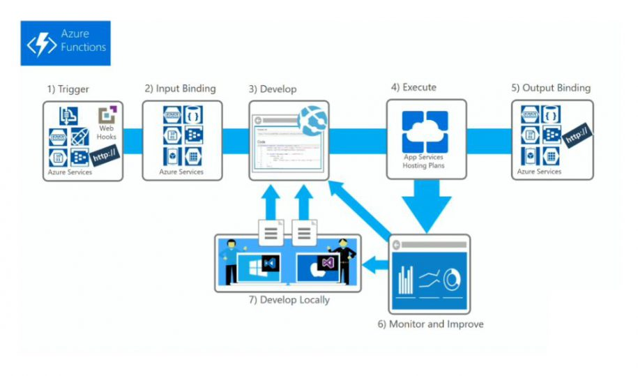 Why use Azure Functions to Facilitate Data Integration